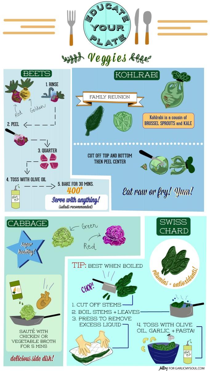 Educate Your Plate | Veggies